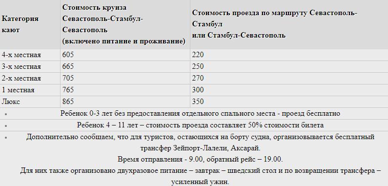 Паром из Крыма в Турцию Расписание 2020